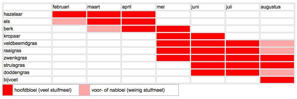 pollenkalender hooikoorts